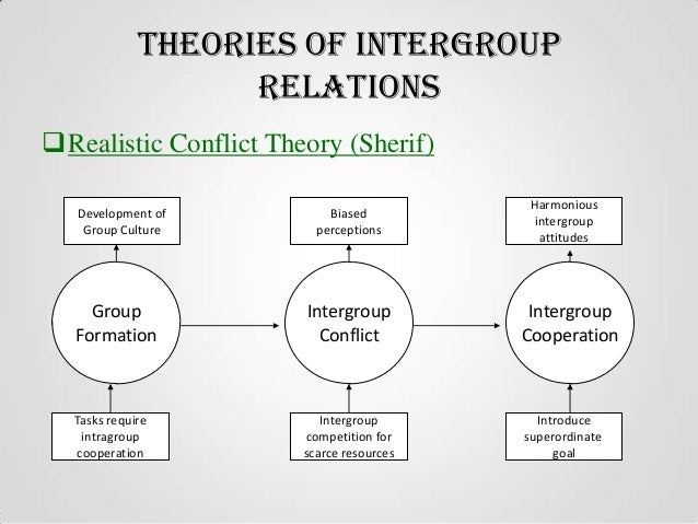Group bargaining behaviour intergroup relations for Relation sociale