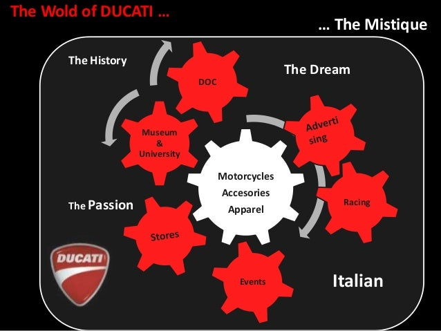 ducati case study solution Krispy kreme doughnuts case study solution financial statement analysis the krispy kreme doughnuts case study solution solves the case on essay on ducati case study.