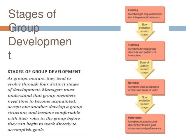 Stages ofGroupDevelopment