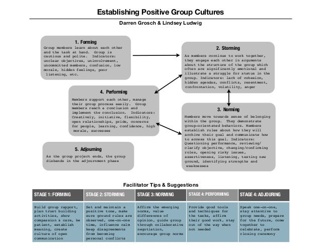 Establishing Positive Group Cultures                                          Darren Grosch & Lindsey Ludwig              ...