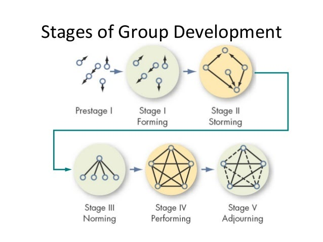 GROUP FORMATION STAGES PDF DOWNLOAD