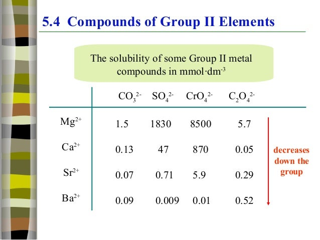 Solubility of group 2 cations