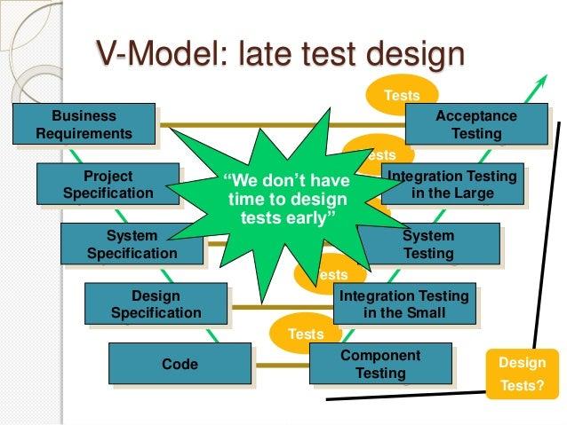 Software Testing Technique