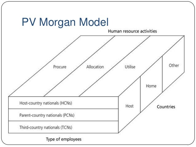 morgan s model of ihrm Pmorgans model of ihrm 14 what is an expatriate   an employee who is  working and temporarily residing in a foreign country • some firms.