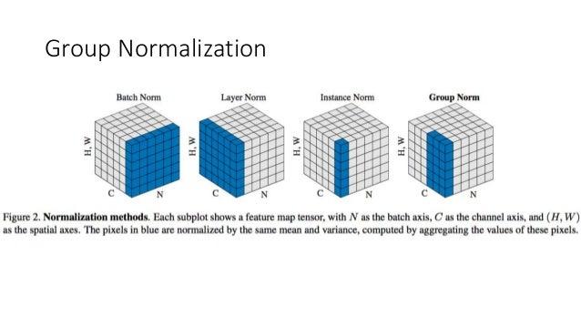 Group normalization Slide 3
