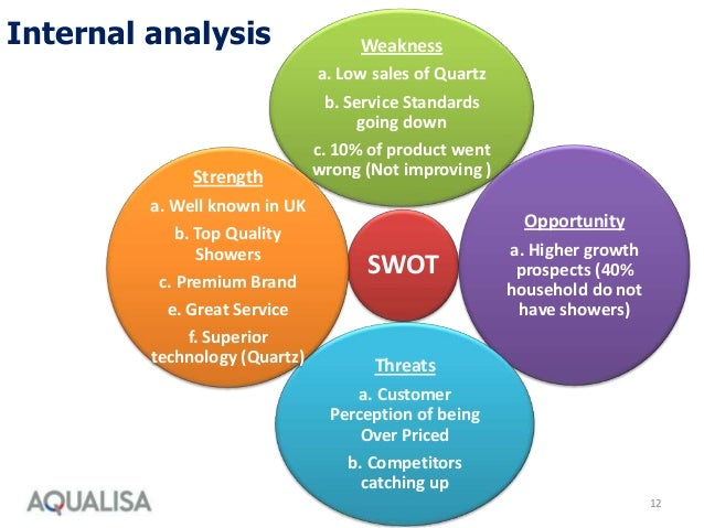aqualisa quartz case study swot