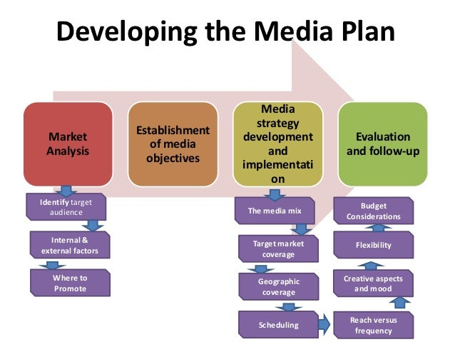 how to do media planning