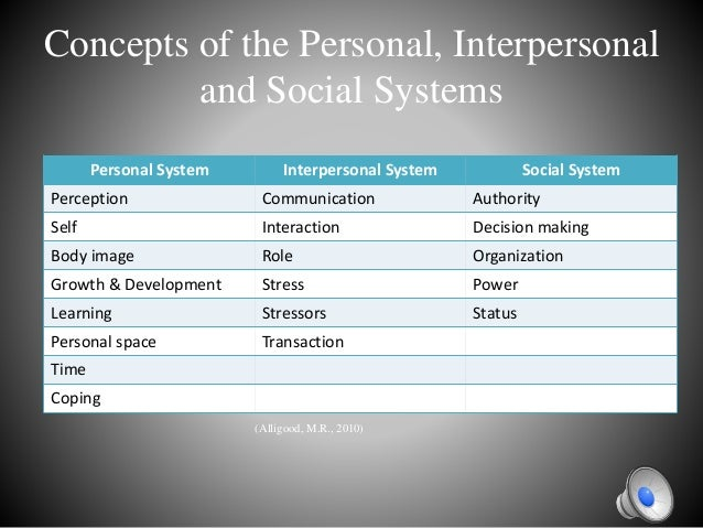 imogene kings theory of goal attainment Framework unique to nursing, king's interacting systems  king's goal  attainment theory (larrabee, engle, & tolley, 1 995 sowell &  imogene m  king.