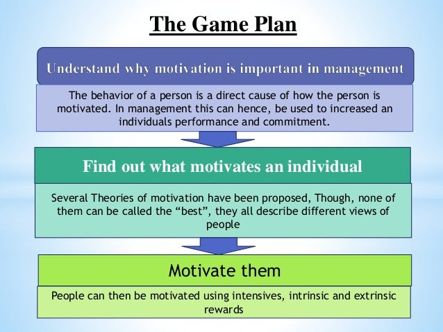 motivation in management Understanding motivation as it pertains to employees and management can help  turn around any organization with low production and.