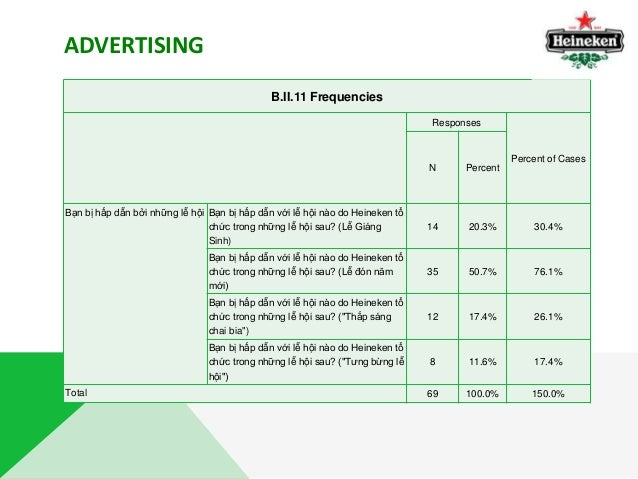 marketing research heineken Heineken hopes to conquer the soccer market in the us for heineken, offering e-commerce is a way to stand out in a market it does not dominate  digiday research: instagram beats facebook for.