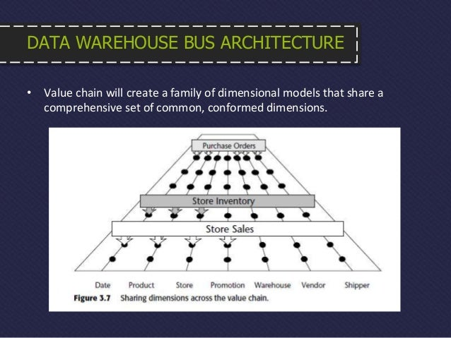 Chapter 3 Inventory. Data Warehouse Bus Itecture. Wiring. Data Warehouse Bus Architecture Diagram At Scoala.co
