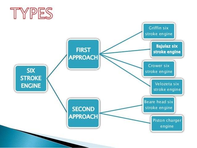 six stroke engine ppt presentation