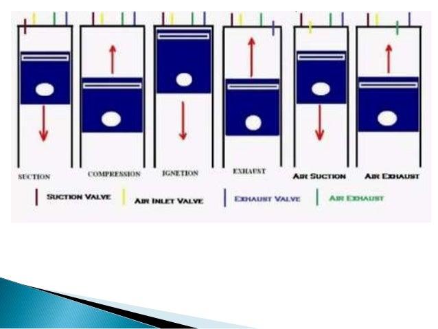 six stroke engine powerpoint presentation four-stroke cycle engine six stroke engine diagram #19
