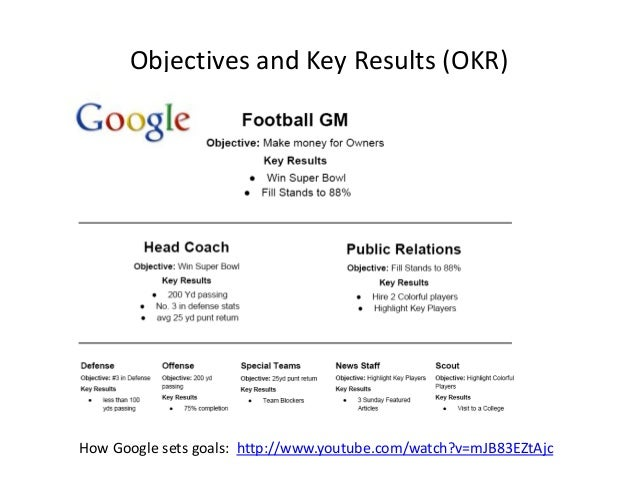Motivation theories goal setting theory and mbo for Google okr template