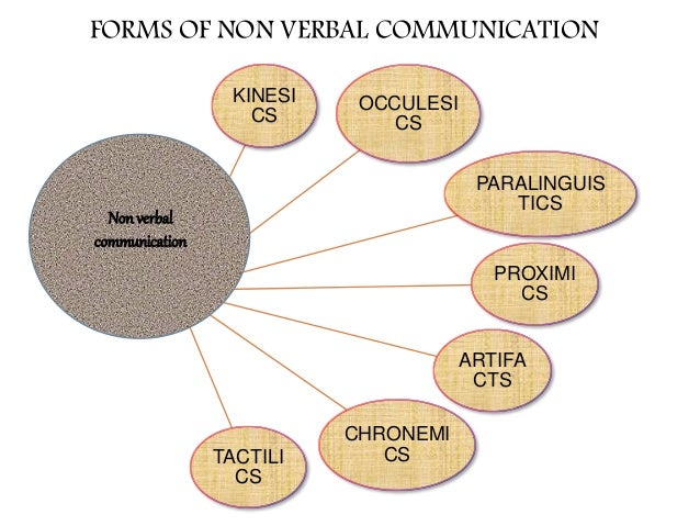 "the use of non verbal communication in the professional matilda ""the most important thing in communication is hearing what isn't said"" – peter f  drucker nonverbal communication describes the process of shared cues."