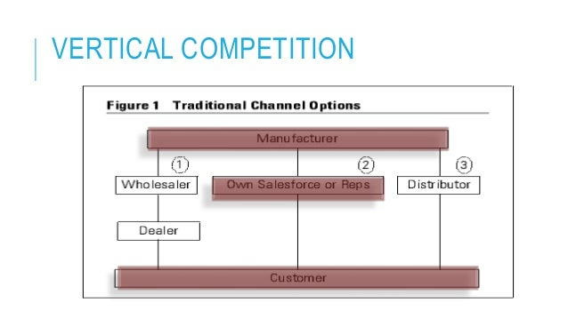 Horizontal & Vertical Marketing Conflicts