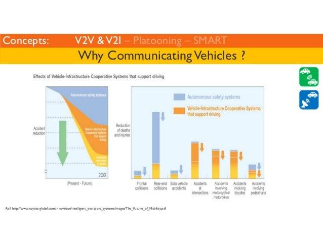 Concepts: V2V  V2I – Platooning – SMART  Why Communicating Vehicles ?  Ref: http://www.toyota-global.com/innovation/intell...
