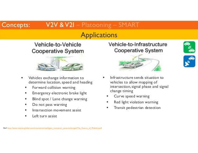 Concepts: V2V  V2I – Platooning – SMART  Applications   Vehicles exchange information to  determine location, speed and he...
