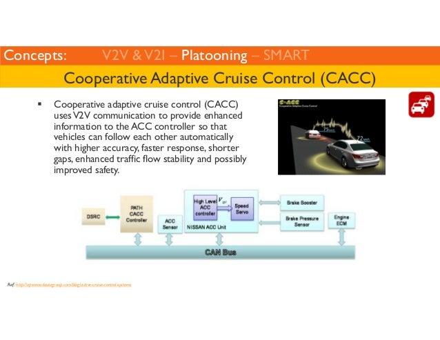 Concepts: V2V  V2I – Platooning – SMART  Cooperative Adaptive Cruise Control (CACC)   Cooperative adaptive cruise control ...