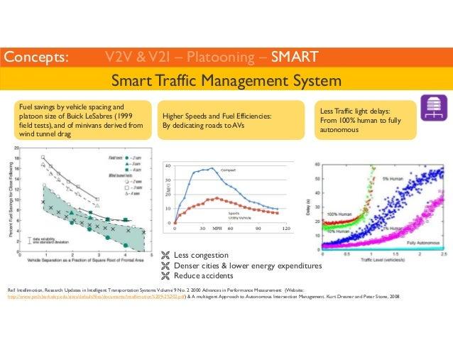Concepts: V2V  V2I – Platooning – SMART  Smart Traffic Management System  Less Traffic light delays:  From 100% human to f...