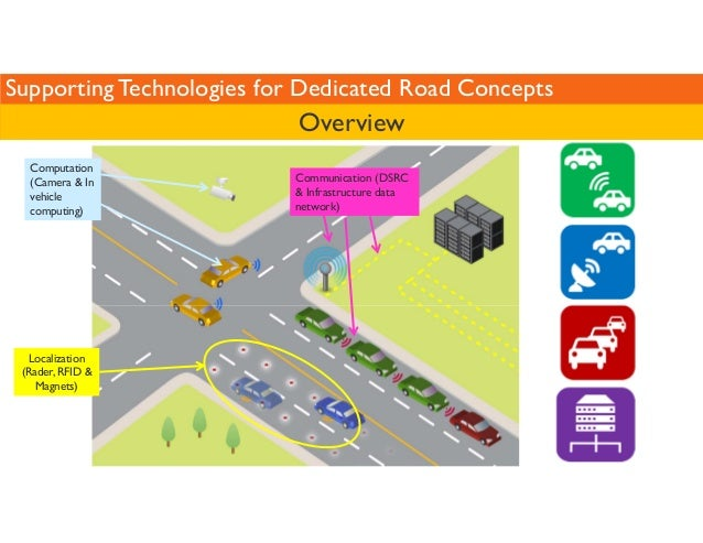 Supporting Technologies for Dedicated Road Concepts  Overview  Computation  (Camera  In  vehicle  computing)  Localization...