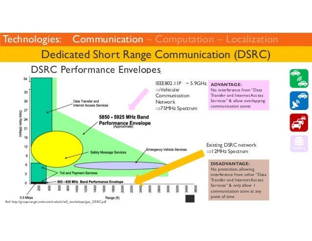 Technologies: Communication – Computation – Localization  Dedicated Short Range Communication (DSRC)  DSRC Performance Env...