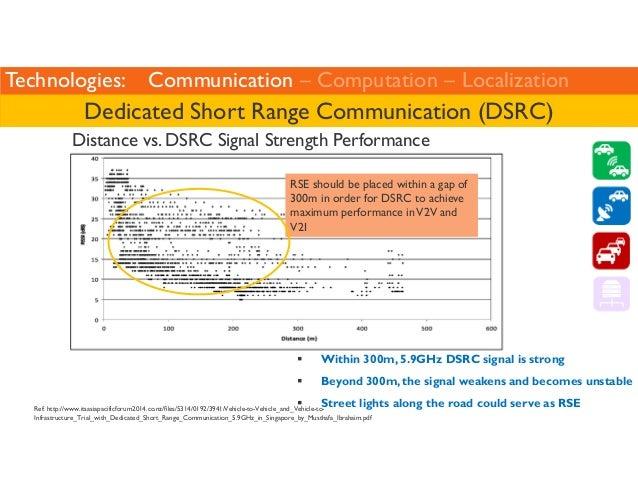 Technologies: Communication – Computation – Localization  Dedicated Short Range Communication (DSRC)  Distance vs. DSRC Si...