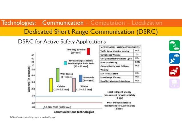 Technologies: Communication – Computation – Localization  Dedicated Short Range Communication (DSRC)  DSRC for Active Safe...