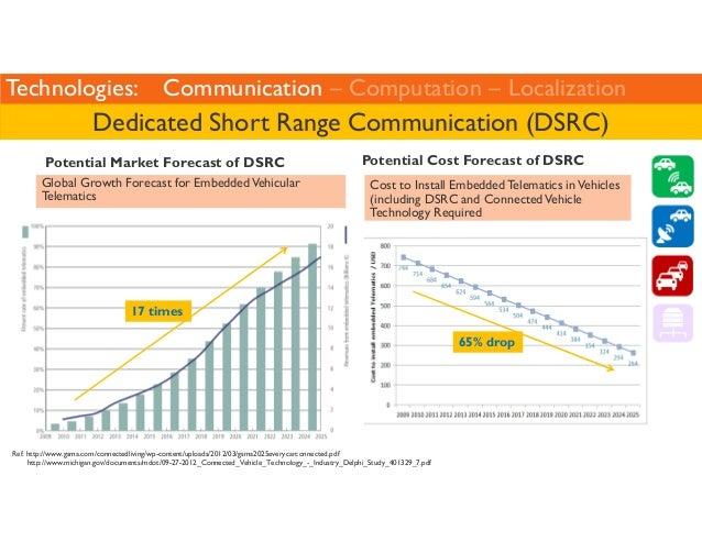 Technologies: Communication – Computation – Localization  Dedicated Short Range Communication (DSRC)  Potential Market For...