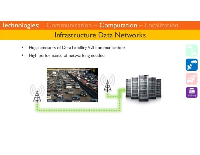 Technologies: Communication – Computation – Localization  Infrastructure Data Networks   Huge amounts of Data handling V2I...