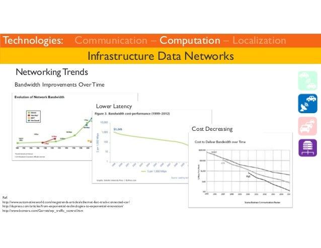 Technologies: Communication – Computation – Localization  Infrastructure Data Networks  Networking Trends  Bandwidth Impro...