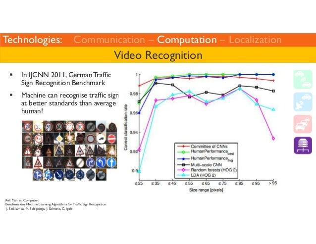 Technologies: Communication – Computation – Localization   In IJCNN 2011, German Traffic  Sign Recognition Benchmark  Vide...