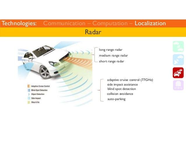 Technologies: Communication – Computation – Localization  Radar  long range radar  medium range radar  short range radar  ...