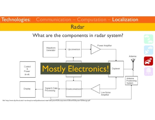 Technologies: Communication – Computation – Localization  Radar  What are the components in radar system?  Mostly Electron...