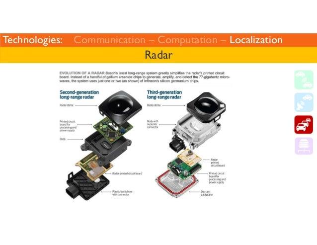 Technologies: Communication – Computation – Localization  Radar