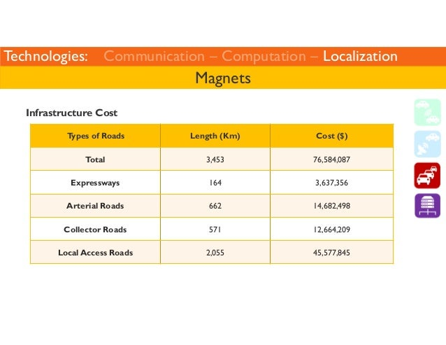 Technologies: Communication – Computation – Localization  Infrastructure Cost  Magnets  Types of Roads Length (Km) Cost ($...