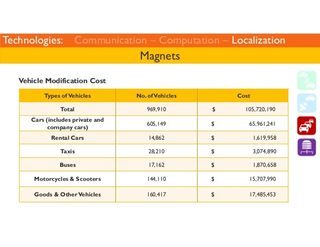 Technologies: Communication – Computation – Localization  Vehicle Modification Cost  Magnets  Types of Vehicles No. of Veh...