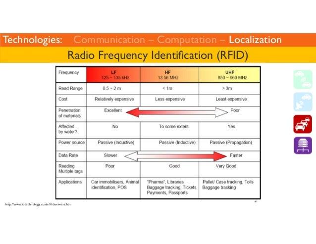 Technologies: Communication – Computation – Localization  Radio Frequency Identification (RFID)  http://www.ibtechnology.c...