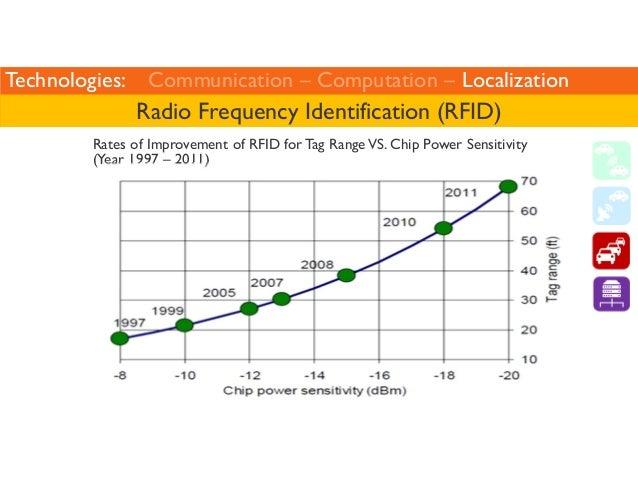 Technologies: Communication – Computation – Localization  Radio Frequency Identification (RFID)  Rates of Improvement of R...