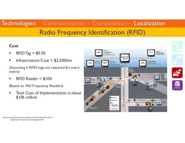 Technologies: Communication – Computation – Localization  Radio Frequency Identification (RFID)  Cost   RFID Tag = $0.50  ...