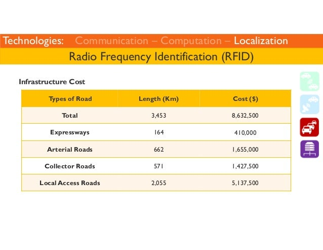 Technologies: Communication – Computation – Localization  Radio Frequency Identification (RFID)  Infrastructure Cost  Type...