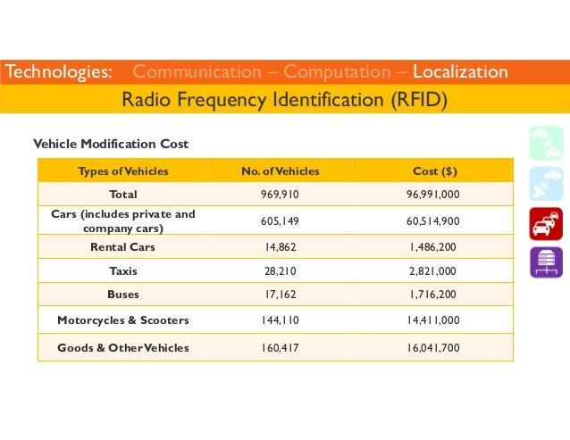 Technologies: Communication – Computation – Localization  Radio Frequency Identification (RFID)  Vehicle Modification Cost...