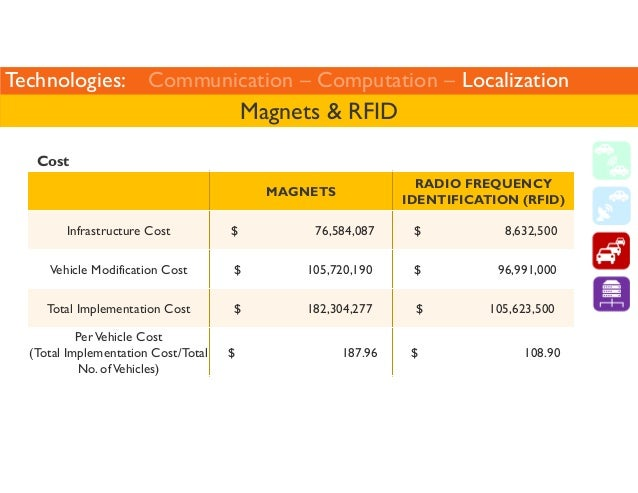 Technologies: Communication – Computation – Localization  Magnets  RFID  MAGNETS  RADIO FREQUENCY  IDENTIFICATION (RFID)  ...