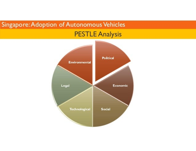 Singapore: Adoption of Autonomous Vehicles  Political  Economic  Environmental  Technological Social  Legal  PESTLE Analys...
