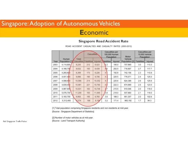 Singapore: Adoption of Autonomous Vehicles  Ref: Singapore Traffic Police  Economic  Singapore Road Accident Rate
