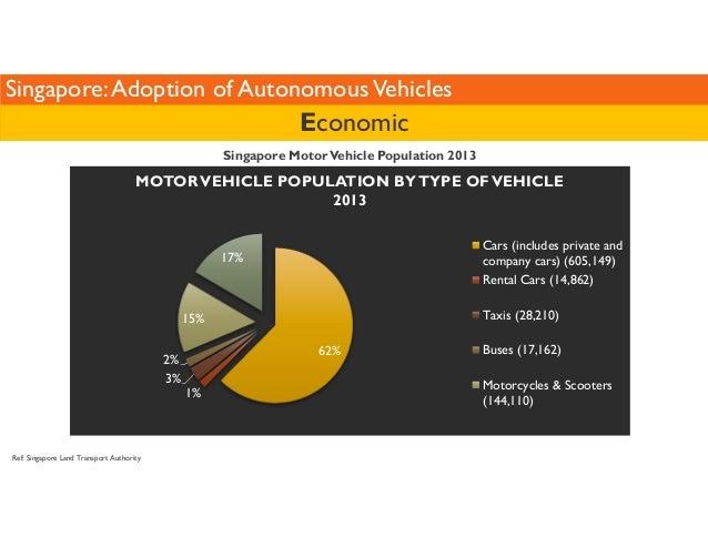 Singapore: Adoption of Autonomous Vehicles  MOTOR VEHICLE POPULATION BY TYPE OF VEHICLE  Ref: Singapore Land Transport Aut...