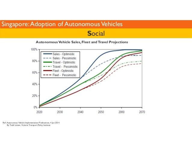 Singapore: Adoption of Autonomous Vehicles  Autonomous Vehicle Sales, Fleet and Travel Projections  Ref: Autonomous Vehicl...