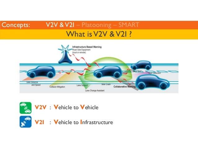 Concepts: V2V  V2I – Platooning – SMART  What is V2V  V2I ?  V2V : Vehicle to Vehicle  V2I : Vehicle to Infrastructure