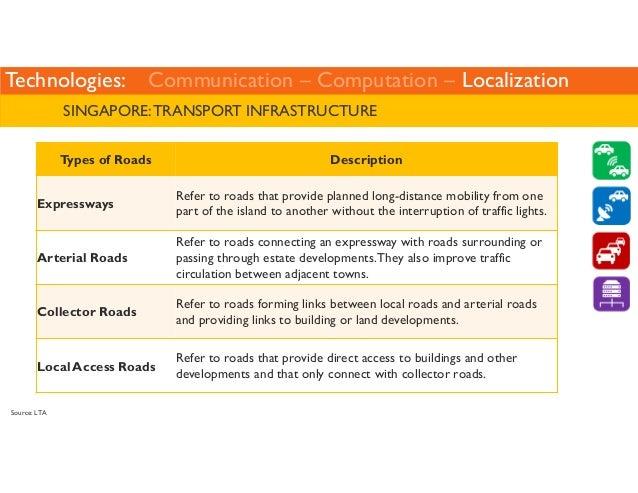 Technologies: Communication – Computation – Localization  Ref: http://radar-detectors-review.toptenreviews.com/  Radar