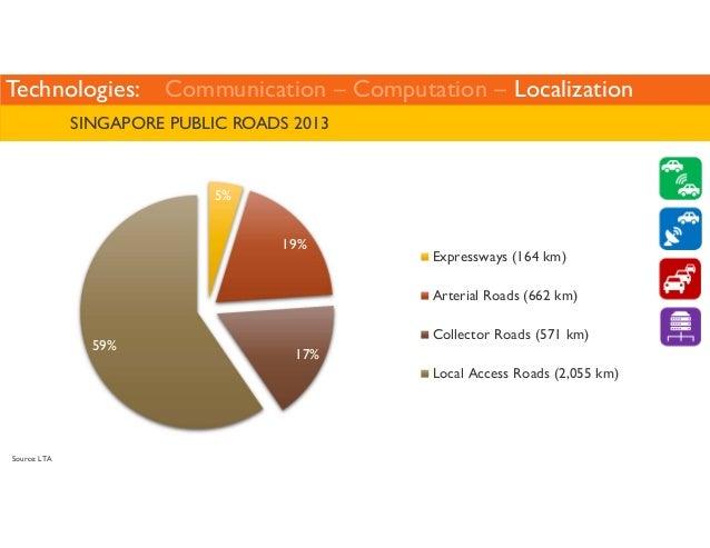 Technologies: Communication – Computation – Localization  SINGAPORE: TRANSPORT INFRASTRUCTURE  Types of Roads Description ...